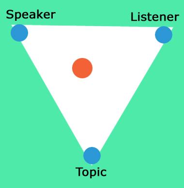 Speech Triangle Origins